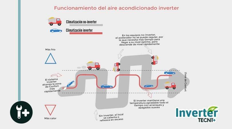 infografia-inverter